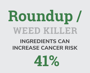 Roundup/Weed Killer ingredients can increase cancer risk 41%